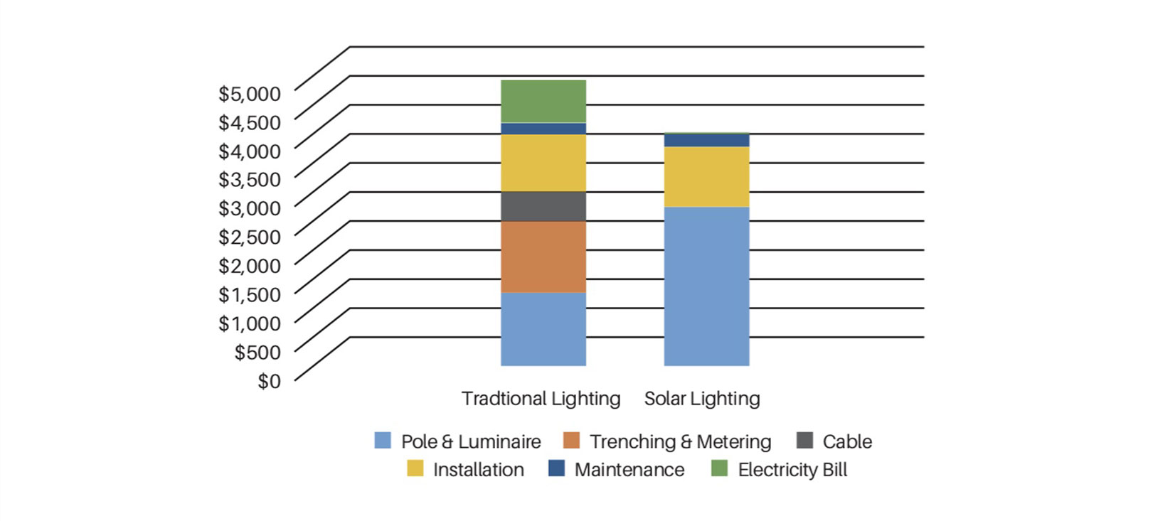 on-grid light cost comparison to a solar light